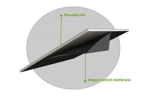 Impact Control Membrane (ICM)